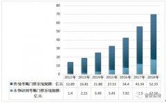 <b>2018年中国考勤门禁行业产值超78亿元</b>
