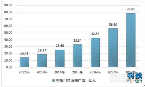 2018年中国考勤门禁行业产值超78亿元